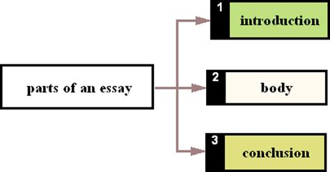 Parts of a descriptive research paper